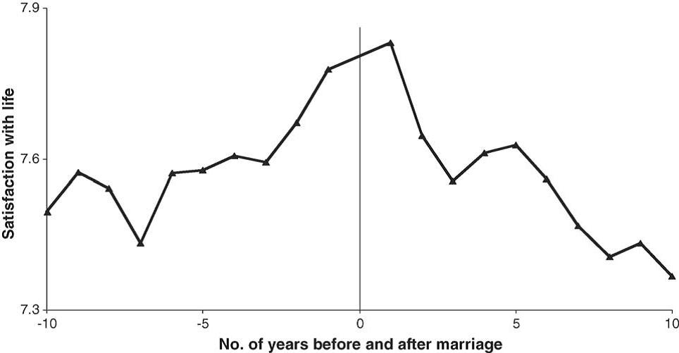 1. Hochzeitstag: Wie sieht Deine Glückskurve aus?