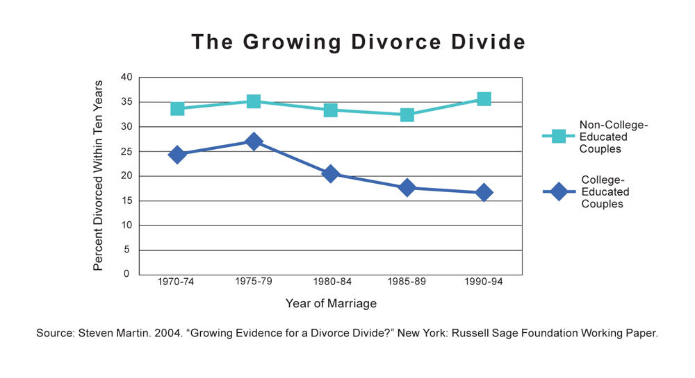 dating length and divorce rate